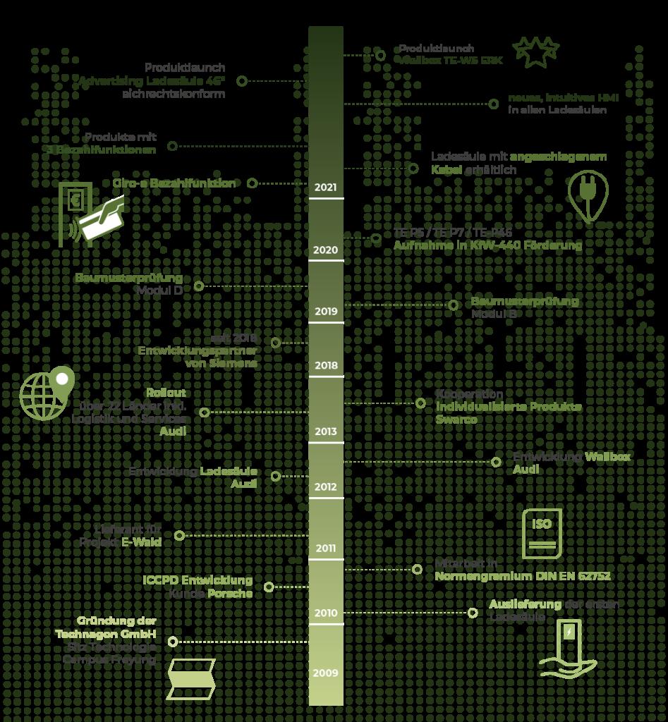 Technagon Geschichte Zeitstrahl